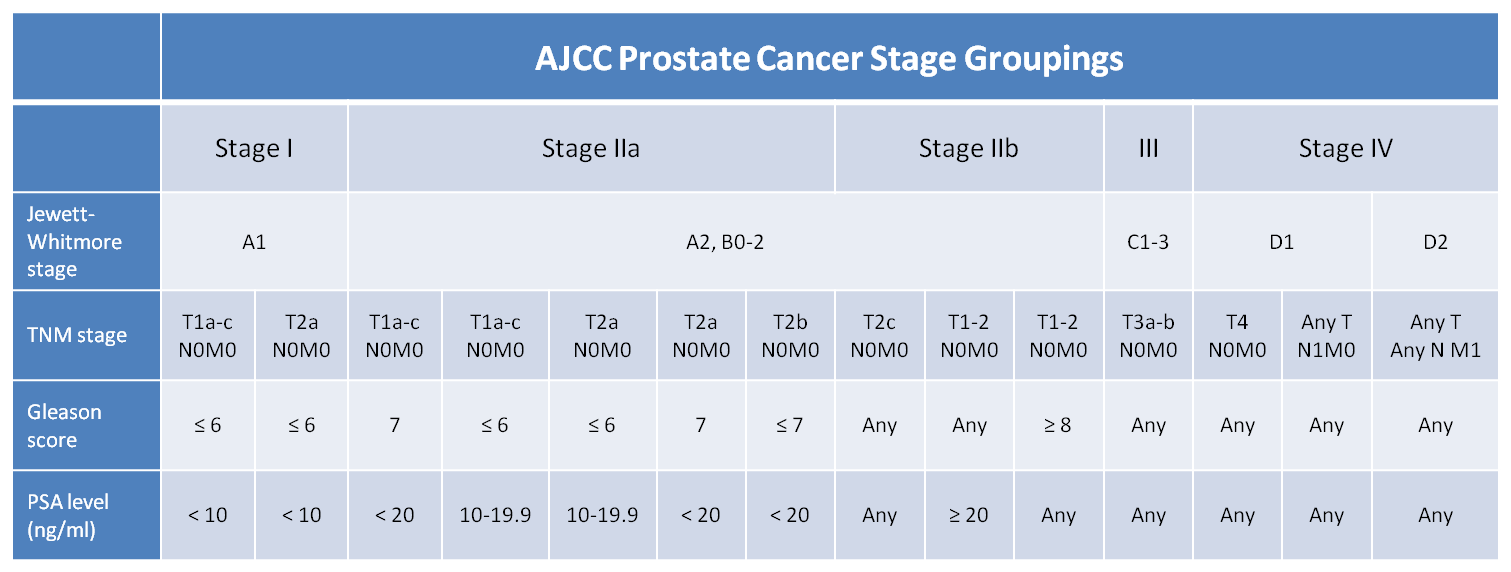 prostate cancer stage t1c gleason 6