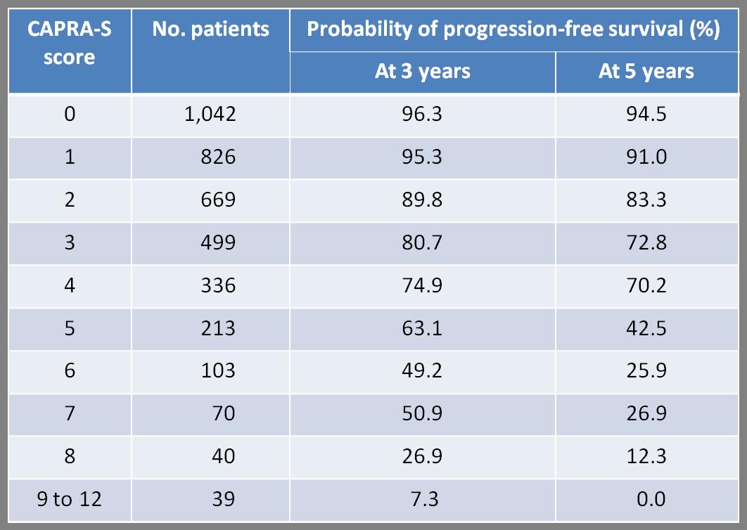 prostate cancer prognosis calculator