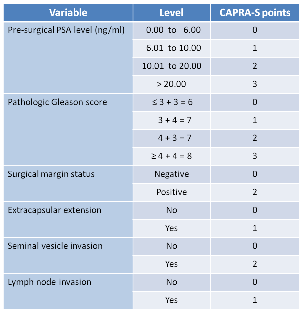 CAPRA-S scores and projection of prostate cancer recurrence
