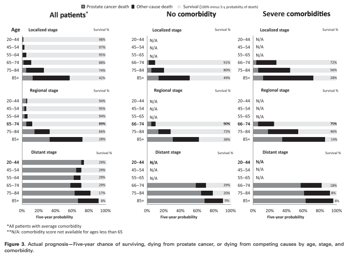 prediction of the \u201creal\u201d risk of death from prostate cancer thepicture1