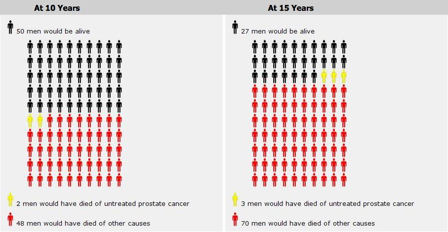 adenocarcinoma de prostata gleason 9 4+ 5